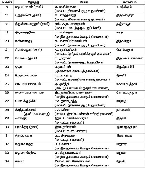 PMK Candidate List 2016