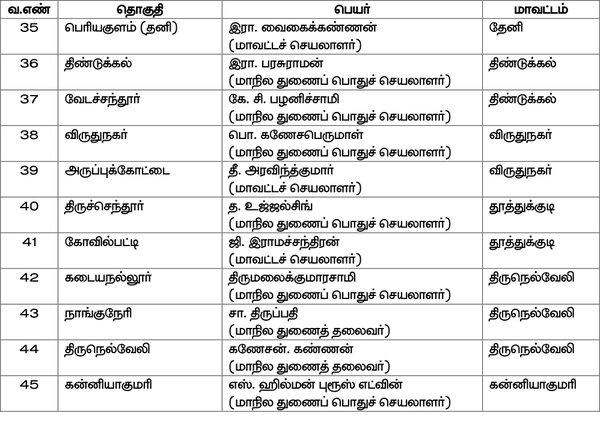 PMK Candidate List
